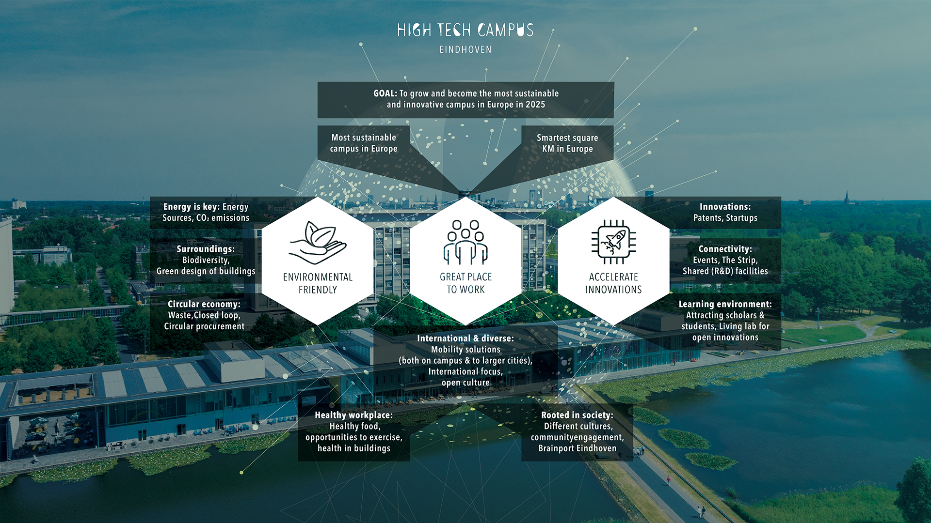 High Tech Campus - Sustainability