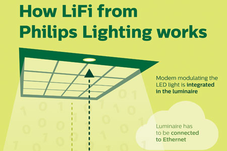 how-lifi-works-thumb