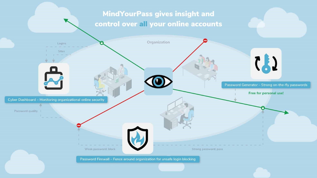 MindYourPass launches free password generator that doesn't store your passwords