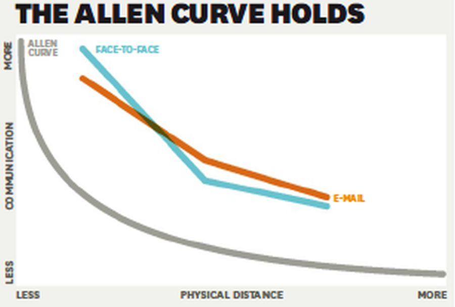 Allen Curve Proximity