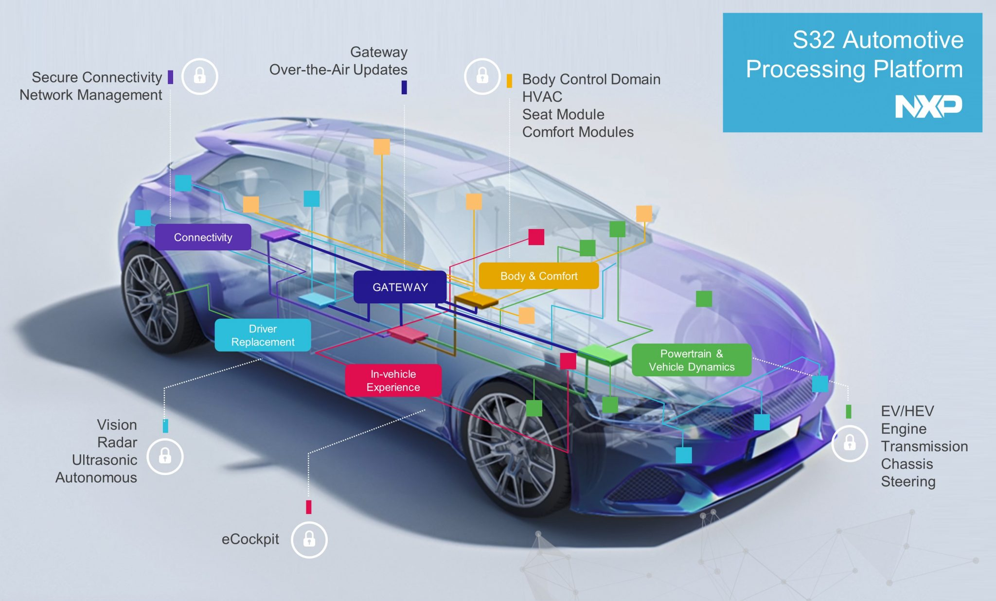 NXP brings new computing architecture to cars
